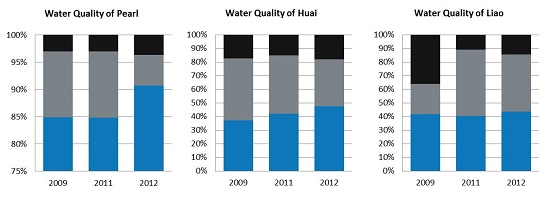 Water Quality of Pearl, Huai & Liao 2009-2012