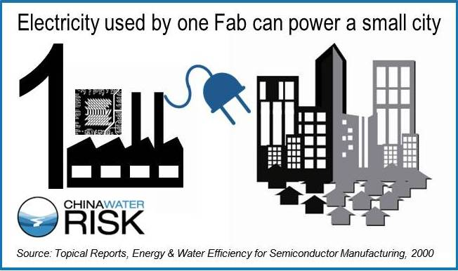 Electricity use by semiconductor fab plant