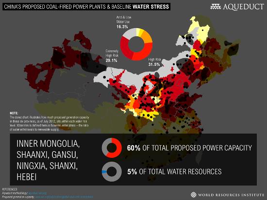 China Coal Water Provinces