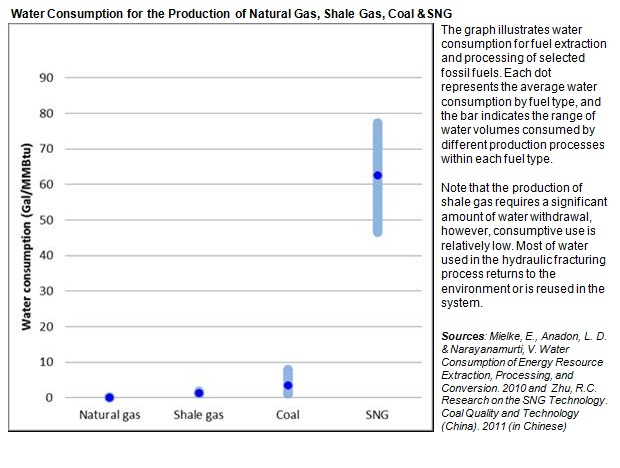 Water Consumption for the Production of Natural Gas, Shale Gas, Coal and SynGas