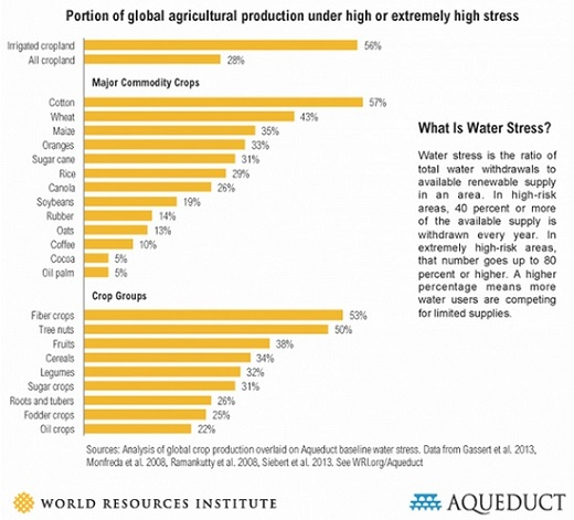 Portion of global agriculture production under high or extremely high stress
