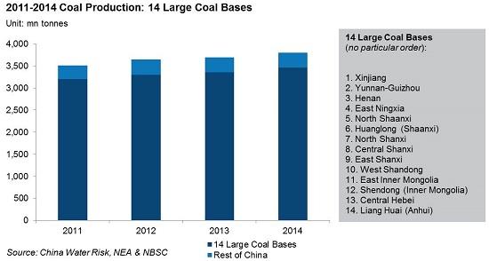 2011-2014 Coal Production 14 Large Coal Bases