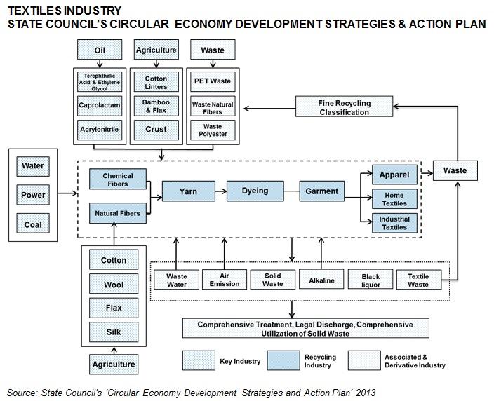 State Council Textile Circular Economy Plan