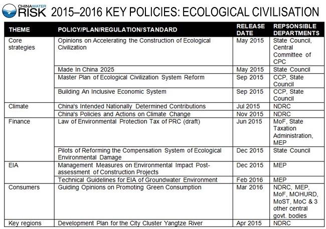 2015–2016 KEY POLICIES - ECOLOGICAL CIVILISATION