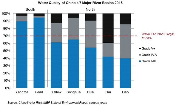 Water Quality of 7 Major River Basins 2015