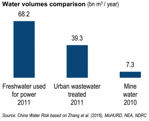 Comparison water volumes