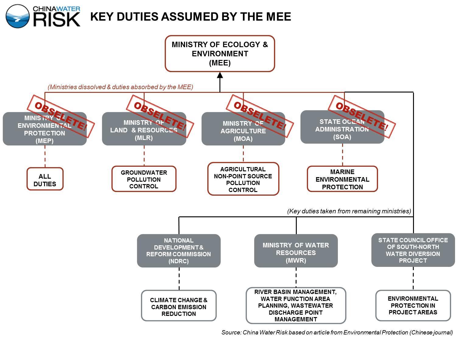 key duties MEE