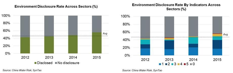 Environmental Disclosure Rate